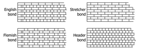 Repointing Brickwork Brickwork